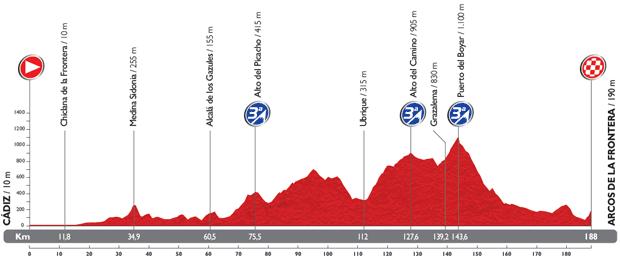 ( Si sale alla Vuelta, con la terza tappa / Eurosport ore 16.00)