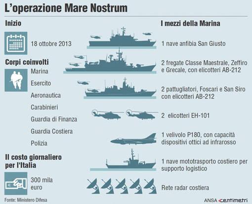 immigrazione-operazione-mare-nostrum