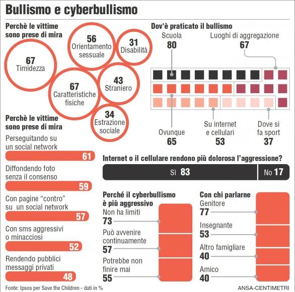 cyberbullismo-586x580