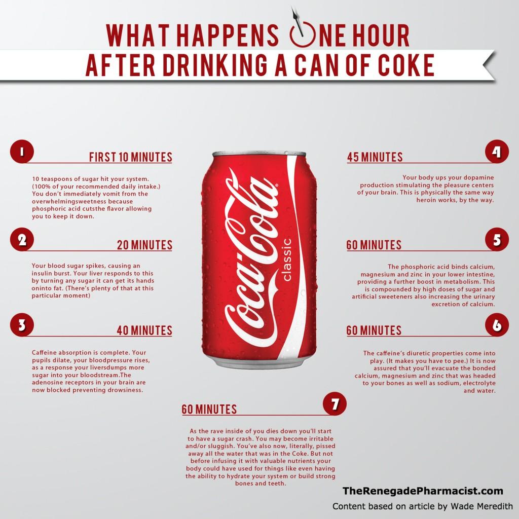 Coca Cola ecco cosa fa al tuo organismo in una sola ora. Lo svela un farmacista inglese-1