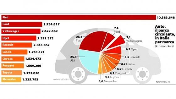 Volkswagen anche in Italia rischio truffa, 1,5 milioni di auto rischiano il richiamo. Class-action di Altroconsumo-1